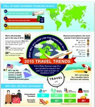 AARP's Boomer Travel Trends for 2015